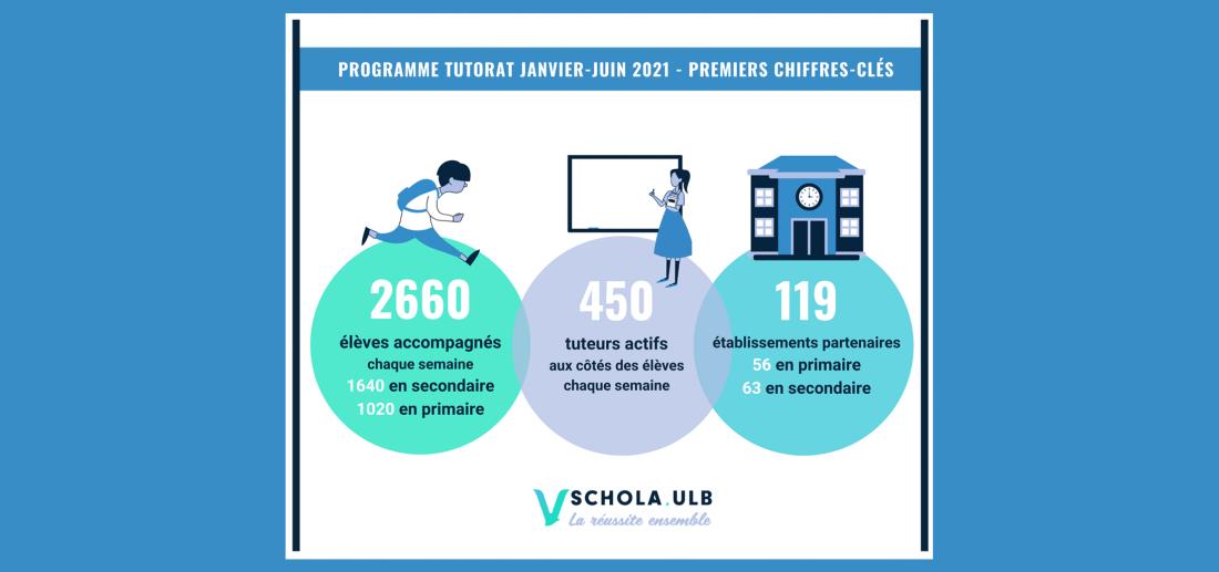PREMIERS CHIFFRES-CLÉS - PROGRAMME TUTORAT JANVIER-JUIN 2021